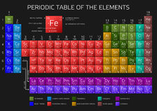 Mendeleev`s Periodic Table of Elements with new elements 2016 Royalty Free Stock Photography