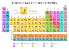 Mendeleev`s Periodic Table of Elements with new elements 2016 Stock Photos