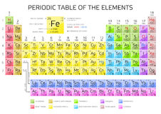 Mendeleevs periodic table of elements with new elements 2016 stock mendeleevs periodic table of elements with new elements 2016 royalty free stock photography urtaz Choice Image