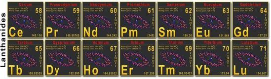 Mendeleev Tabelle - Lanthanides Lizenzfreie Stockfotos