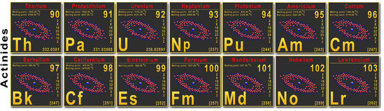 Mendeleev table - Actinides Royalty Free Stock Image