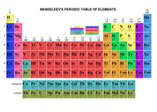 Mendeleevs Tabelle stockfotos