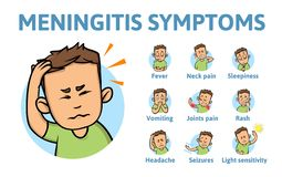 Meningitis symptoms. Information poster with text and cartoon character. Flat vector illustration. Isolated on white. Meningitis symptoms. Information poster vector illustration
