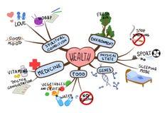 Meningskaart op het onderwerp van gezondheid en gezonde levensstijl Geestelijke kaart vectordieillustratie, op wit wordt geïsolee vector illustratie