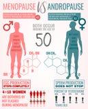 Menopausia y Andropause stock de ilustración