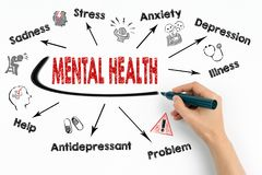 Mental Health Concept. Chart with keywords and icons on white background.  Stock Photography