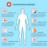 Mentala hälsor och sjukdomar för mänsklig hjärna royaltyfri illustrationer