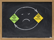 Mentalité de penser et de résultats - déception Photographie stock libre de droits
