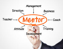 Mentor. Concept sketched on screen stock photography