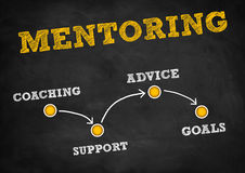 Mentoring. Chalkboard written Mentoring strategy concept stock illustration
