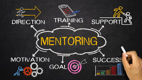 Mentoring concept with business elements and related keywords. On blackboard stock photography
