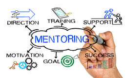 Mentoring concept with business elements and related keywords. Handwritten on white background Stock Images