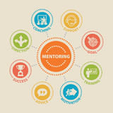 MENTORING Concept with icons Royalty Free Stock Images
