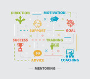 MENTORING Concept with icons. And signs royalty free illustration