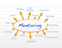 Mentoring model diagram illustration design. Over a notepad paper Royalty Free Stock Photography