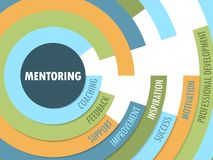 MENTORING Radial Tag Cloud. Tag cloud on the theme of `MENTORING` in a radial format with 8 relevant keywords.  Vector.  Blue, orange and green palette Stock Photography