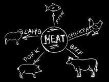 Menu infographic de viande de craie Images libres de droits