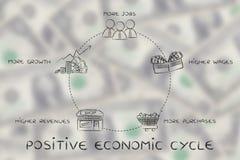 Mer jobb, högre timpenningar, mer shopping, positiv ekonomisk cirkulering royaltyfri bild