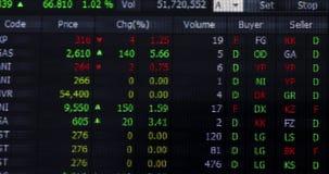 Mercado de valores de ação com dados do preço e da mudança filme
