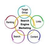 Mercado do Search Engine ilustração royalty free