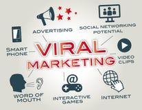 Mercado viral, passa palavra Imagens de Stock Royalty Free