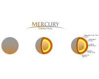 Mercury Layers Clipart mit terrestrischem Planeten Infographics Lizenzfreies Stockfoto