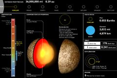 Mercury, planeet, technisch Gegevensblad, sectieknipsel Stock Foto's