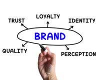 Merkdiagram Means Company Waarneming en stock foto's
