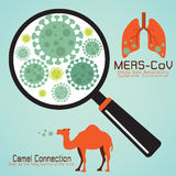 MERS-Co. Middle East respiratory syndrome coronavirus (MERS-Co Royalty Free Stock Photo