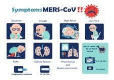 Mers-CoV di sintomi Fotografia Stock Libera da Diritti