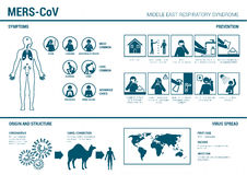 MERS_CoV infographics and prevention sign Royalty Free Stock Photos