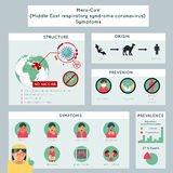 Mers-CoV middle east respiratory syndrome. Coronavirus infographics.  Virus respiratory, llness and flu, vector illustration Stock Photos