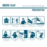 MERS_CoV prevention sign. Illustrated medical procedures with stick figures to prevent virus spread Stock Photography