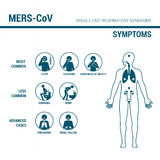 MERS_CoV prevention sign. Illustrated medical procedures with stick figures to prevent virus spread Royalty Free Stock Images