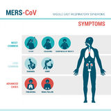 MERS CoV symptoms. Medical infographic with stick figures and human body Stock Photography