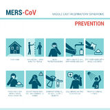 MERS CoV symptoms Royalty Free Stock Images