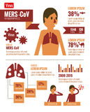 MERS-CoV Virus infographics. flat design elements. vector illust Stock Photos