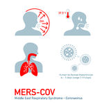 MERS symptoms. MERS - Middle East Respiratory Syndrome - Coronavirus symptoms Stock Images