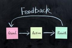 Meta, acción, resultado y feedback Fotos de archivo libres de regalías