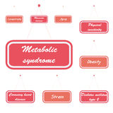 Metabolic syndrome. Related causes on the sign boards. Vector illustration Royalty Free Stock Photography