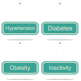 Metabolic syndrome Stock Photography
