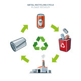 Metal recycling cycle illustration. Life cycle of metal can recycling simplified scheme illustration in cartoon style Royalty Free Stock Photography