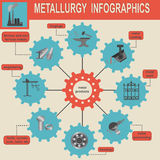 Metallurgical industry info graphics Royalty Free Stock Photos