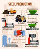 Metallurgy Flat Flowchart. With mining machinery foundry equipment steel products on beige background vector illustration stock illustration