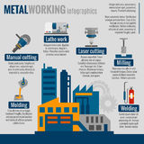 Metalworking process infografics poster  print. Metalworking steelmaking plant technological process of molding milling cutting welding infografics scheme poster Stock Photo