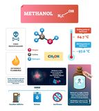Methanol vector illustration. Labeled chemical substance characteristics. Isolated structure and formula diagram. Scheme of boiling and melting point. Gasoline stock illustration