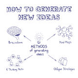 Methods of generating ideas Royalty Free Stock Photography