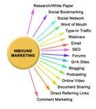 Methods of INBOUND MARKETING. Sixteen Methods of INBOUND MARKETING royalty free stock image
