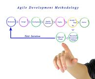 Metodologia agile di sviluppo fotografie stock