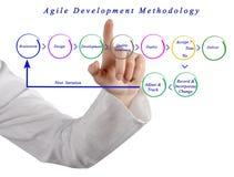 Metodologia agile di sviluppo fotografie stock libere da diritti